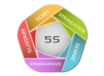 5s workplaces when lean and safety meet webinar compliance